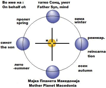 MACEDONIAN SYMBOL CROSS